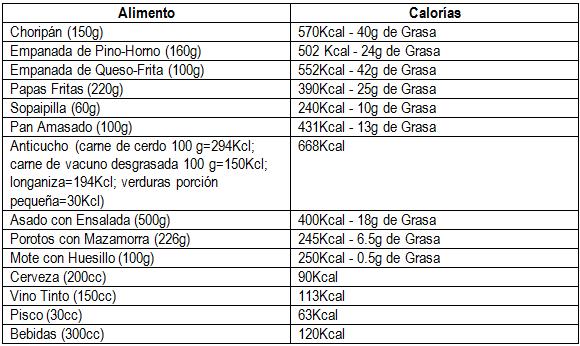 Fiestas patrias cinco d as de celebraci n ojo con los excesos complejo asistencial dr - Calorias que tienen los alimentos ...